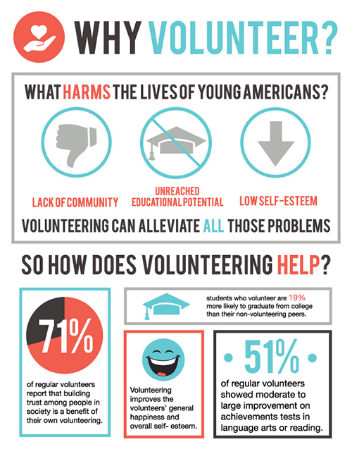 Why Youth Should Volunteer